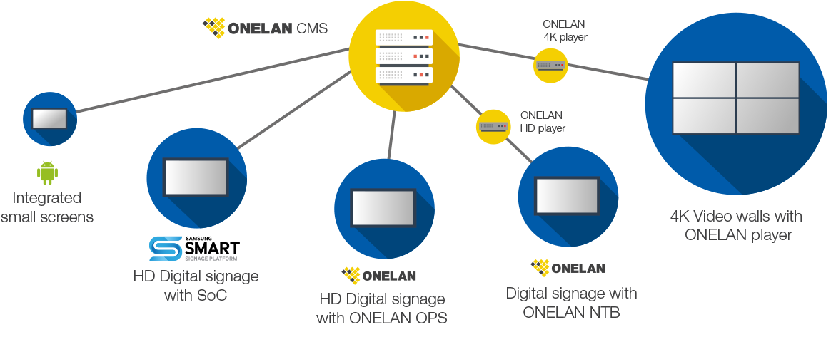 ONELAN CMS Network with Samsung SSP